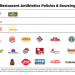 25 Fast Food Chains Ranked On Antibiotic Usage – See Who Gets The WORST Grades!