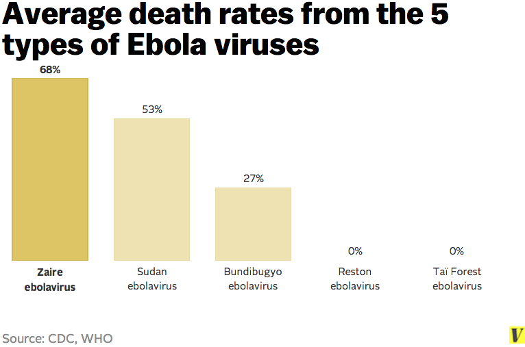 ebola death rates from different viruses